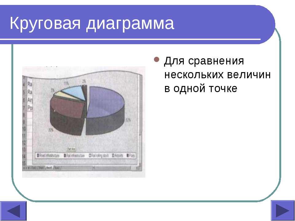 Круговая диаграмма Для сравнения нескольких величин в одной точке