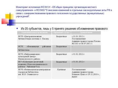Мониторинг исполнения ФЗ №131 «Об общих принципах организации местного самоуп...