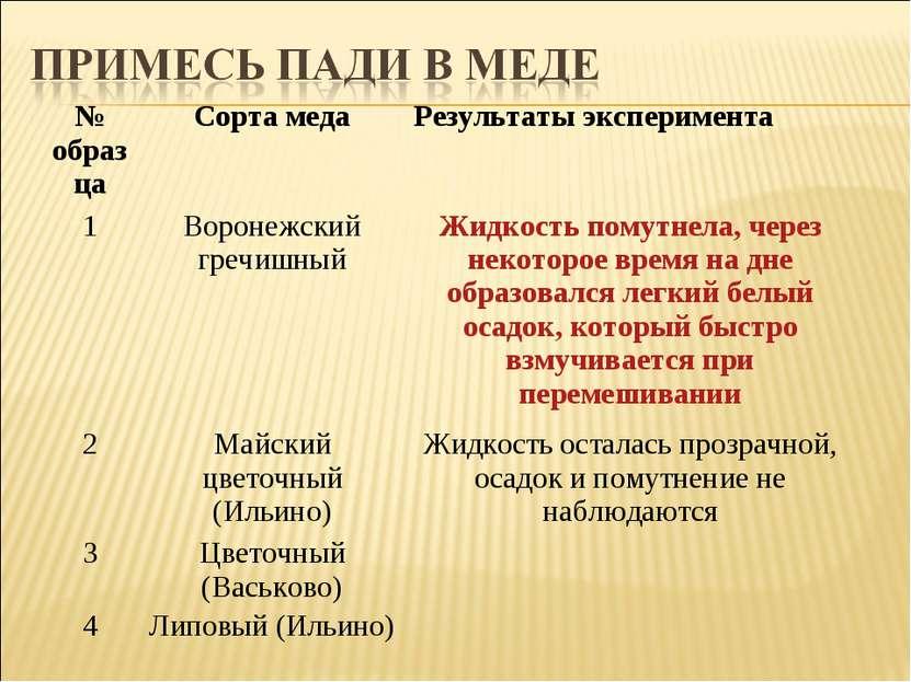 № образца Сорта меда Результаты эксперимента 1 Воронежский гречишный Жидкость...