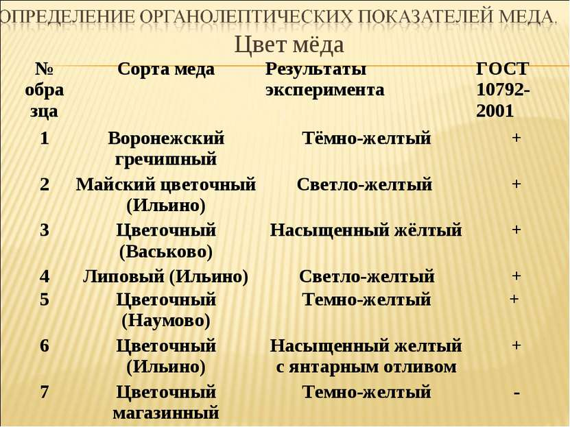 Цвет мёда № образца Сорта меда Результаты эксперимента ГОСТ 10792-2001 1 Воро...