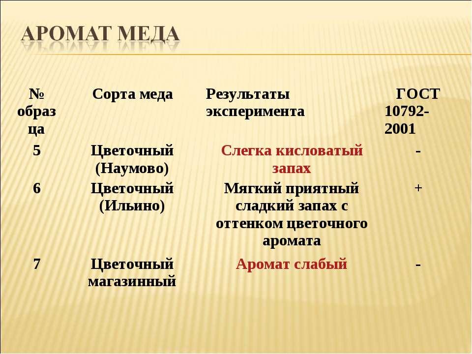 № образца Сорта меда Результаты эксперимента ГОСТ 10792-2001 5 Цветочный (Нау...
