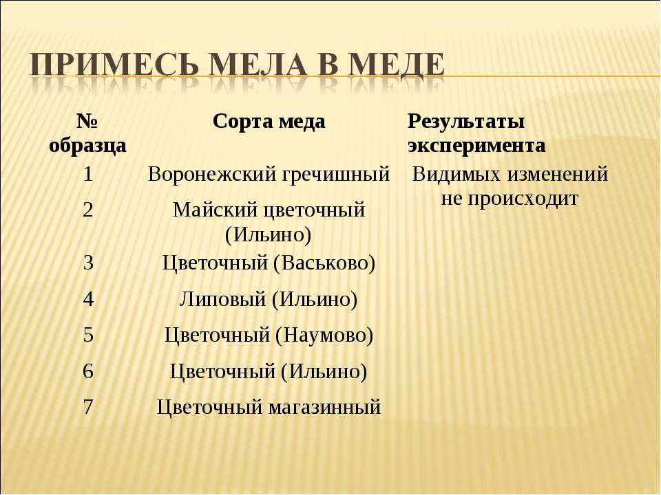 № образца Сорта меда Результаты эксперимента 1 Воронежский гречишный Видимых ...