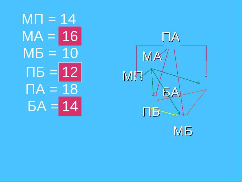 ПА МА МП БА ПБ МБ МА = МП = ПБ = МБ = БА = ПА = 14 10 12 18 14 16