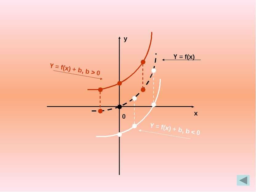 y x 0 . У = f(Ix I) Prezentacii.com