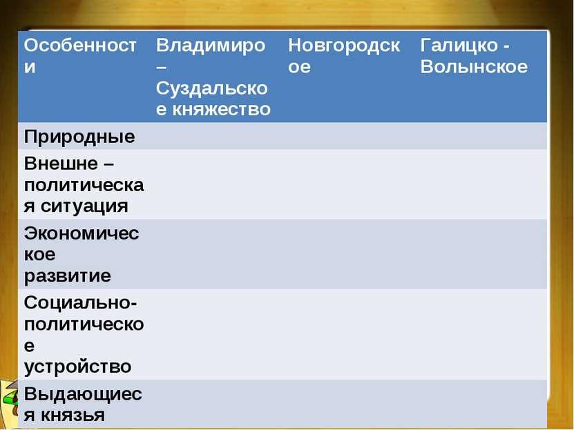 Особенности Владимиро– Суздальскоекняжество Новгородское Галицко- Волынское П...