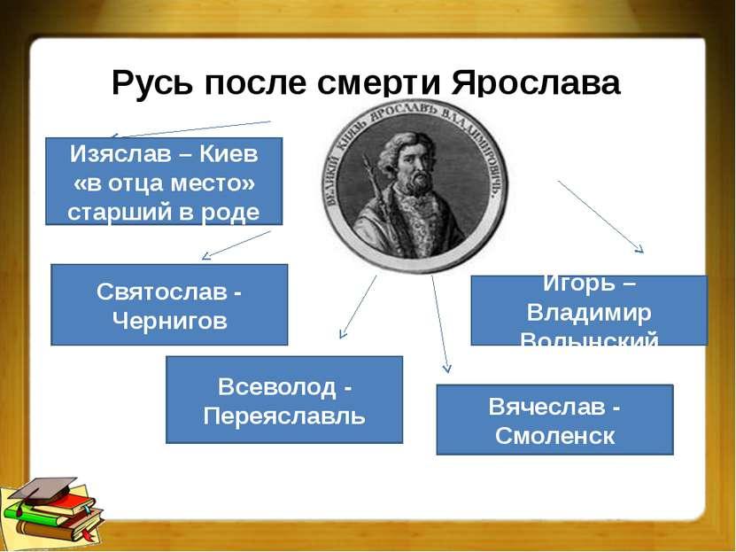 Русь после смерти Ярослава Изяслав – Киев «в отца место» старший в роде Свято...