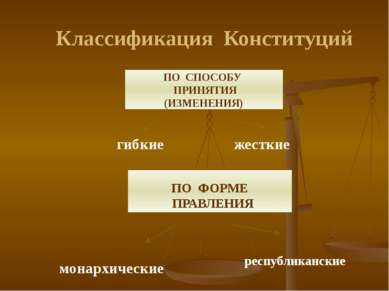 Классификация Конституций ПО СПОСОБУ ПРИНЯТИЯ (ИЗМЕНЕНИЯ) гибкие жесткие ПО Ф...