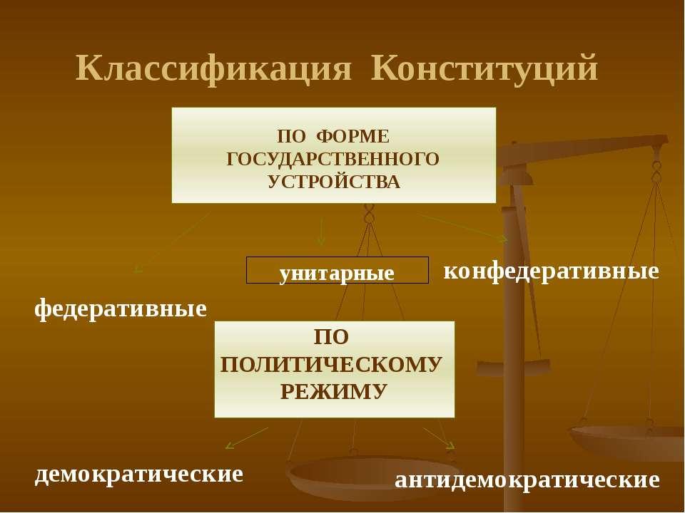 Классификация Конституций ПО ФОРМЕ ГОСУДАРСТВЕННОГО УСТРОЙСТВА федеративные к...
