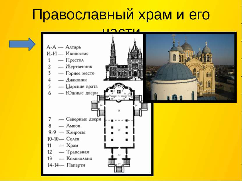 Православный храм и его части