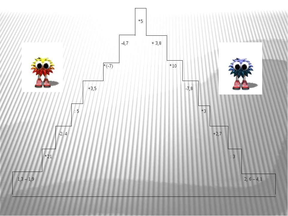 *5 -4,7 + 3,8 *(-7) *10 +3,5 -7,8 : 5 *3 -2. 4 +2,7 *21 : 3 1,3 – 1,9 2, 6 – 4,1