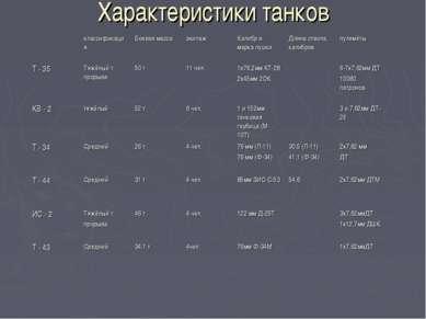 Характеристики танков классификация Боевая масса экипаж Калибр и марка пушки ...