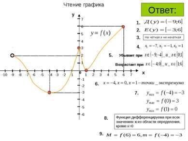 Чтение графика 0 1 5 2 3 4 7 6 х у 1 3 2 4 5 6 7 -2 -1 -1 -2 -3 -6 -5 -5 -4 -...
