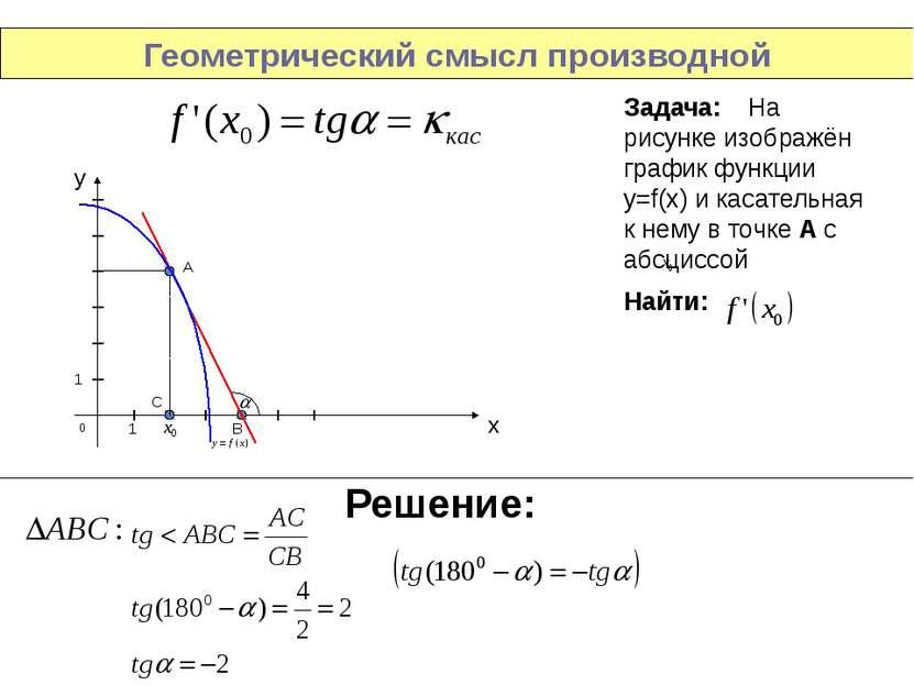 Геометрический смысл производной Задача: На рисунке изображён график функции ...