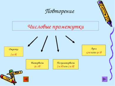 Числовые промежутки Отрезки [ a; в] Интервалы (а ; в) Полуинтервалы [ a; в) и...