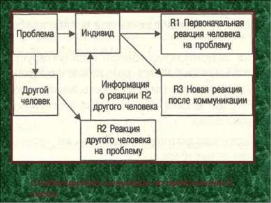Смоделируйте ситуацию по предложенной схеме.