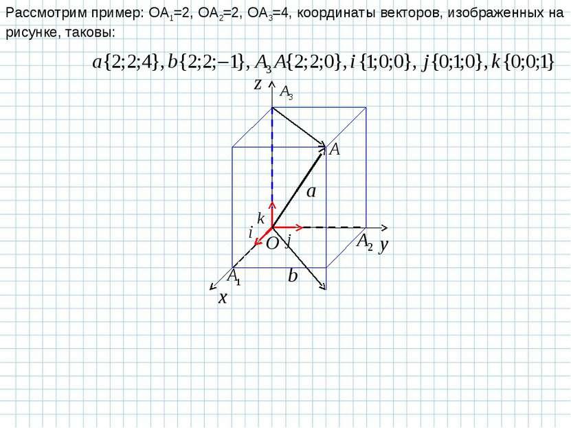Рассмотрим пример: OA1=2, OA2=2, OA3=4, координаты векторов, изображенных на ...