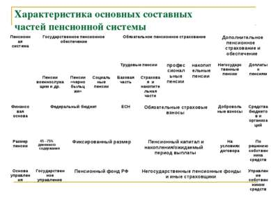 Характеристика основных составных частей пенсионной системы Пенсионная систем...