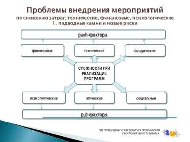 СЛОЖНОСТИ ПРИ РЕАЛИЗАЦИИ ПРОГРАММ технические финансовые этические психологич...