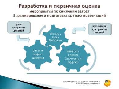 проект программы действий презентации для принятия решений ГДЕ ТЕРЯЕМ ДЕНЬГИ?...