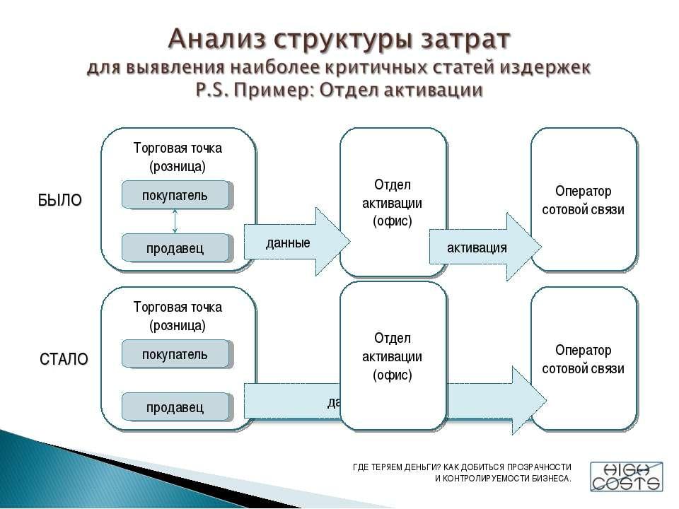 Торговая точка (розница) Отдел активации (офис) Оператор сотовой связи покупа...