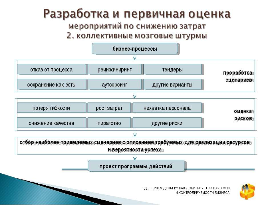 бизнес-процессы отказ от процесса проработка сценариев аутсорсинг тендеры реи...