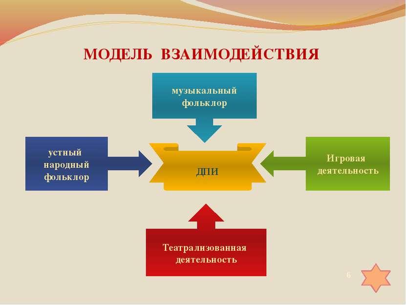 МОДЕЛЬ ВЗАИМОДЕЙСТВИЯ ДПИ музыкальный фольклор Театрализованная деятельность ...