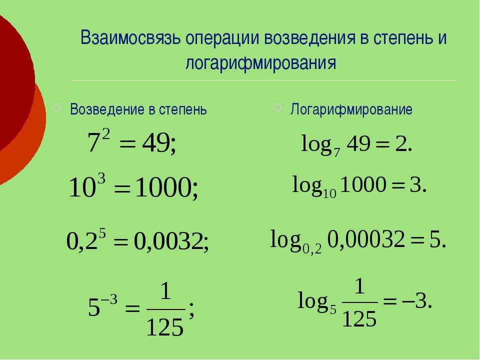 Взаимосвязь операции возведения в степень и логарифмирования Возведение в сте...
