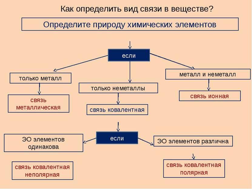 Как определить вид связи в веществе? Определите природу химических элементов ...