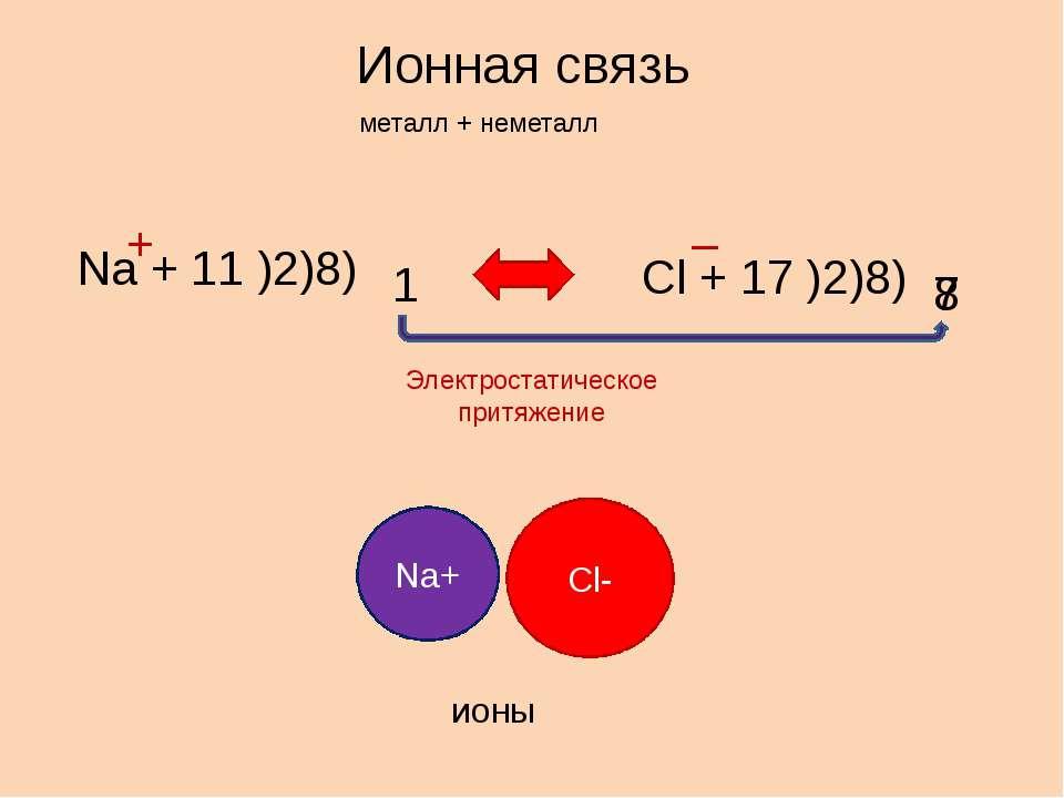 Ионная связь металл + неметалл Na + 11 )2)8) 1 Cl + 17 )2)8) 7 8 + – Электрос...