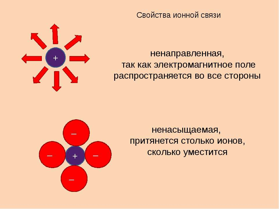 Свойства ионной связи ненаправленная, так как электромагнитное поле распростр...