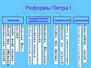 Реформы Петра I военная социальная церковная государственно- административ. р...