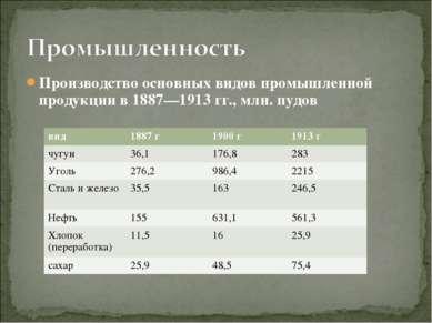 Производство основных видов промышленной продукции в 1887—1913гг., млн. пудо...