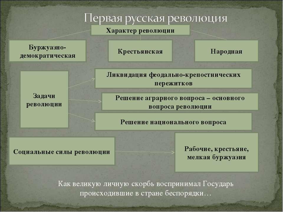 Характер революции Буржуазно-демократическая Крестьянская Народная Задачи рев...