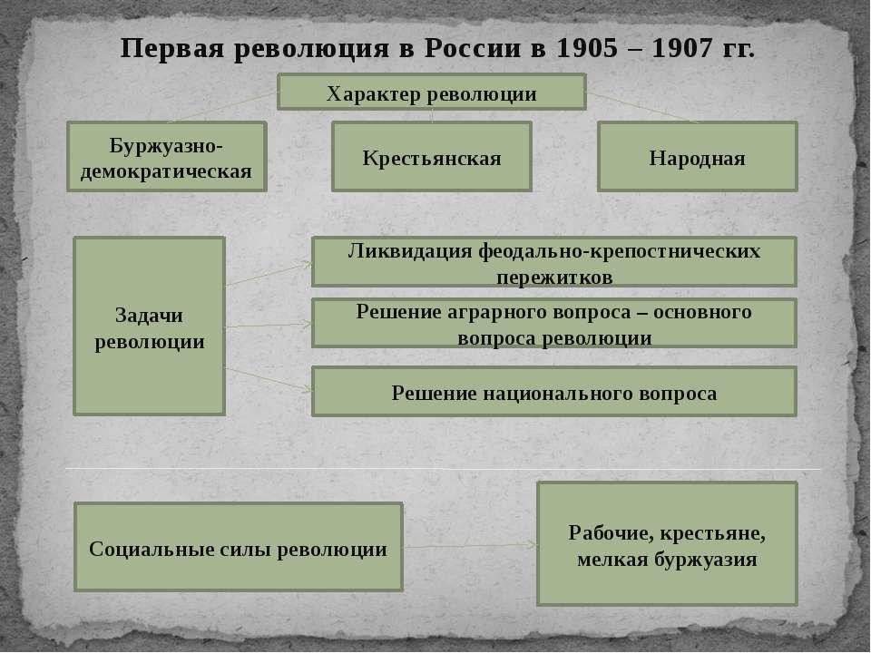 Первая революция в России в 1905 – 1907 гг. Характер революции Буржуазно-демо...