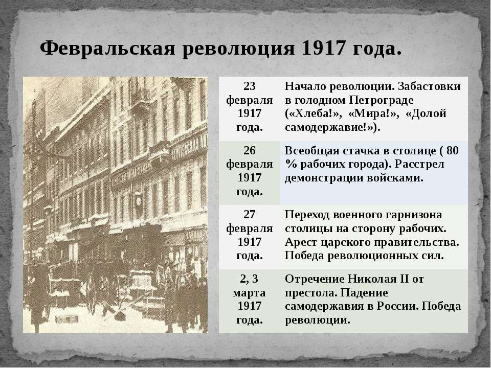 Февральская революция 1917 года. 23февраля 1917 года. Начало революции. Забас...