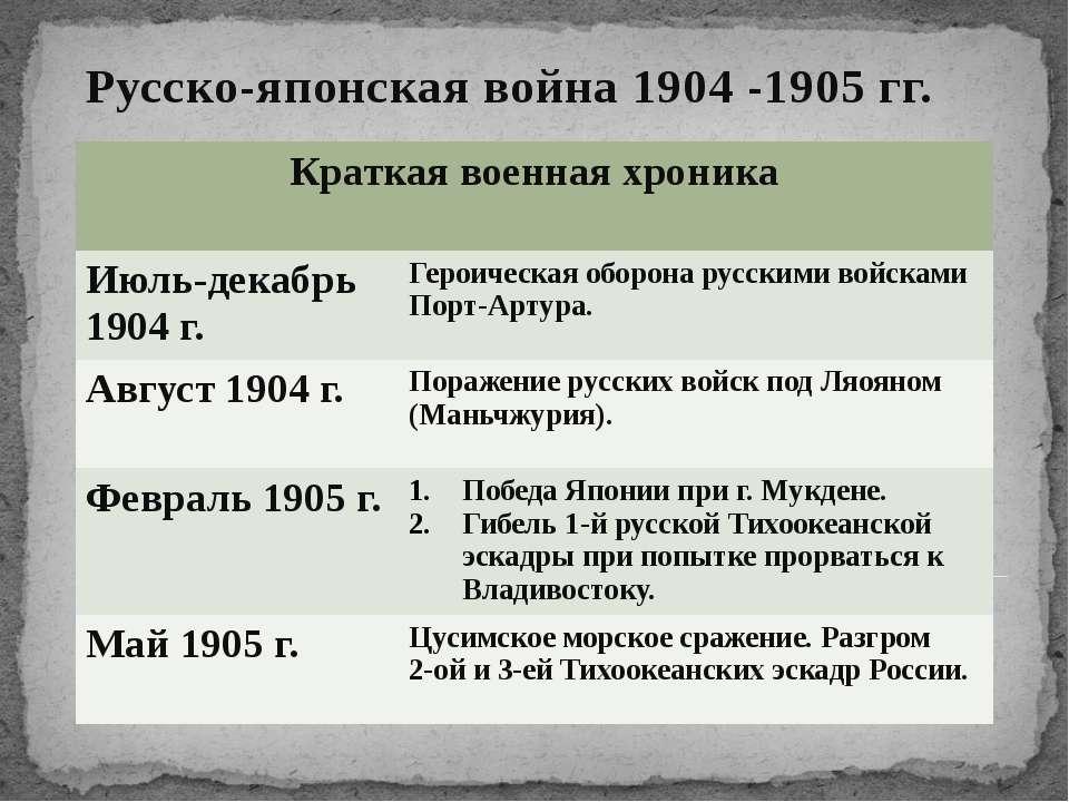 Русско-японская война 1904 -1905 гг. Краткая военная хроника Июль-декабрь 190...