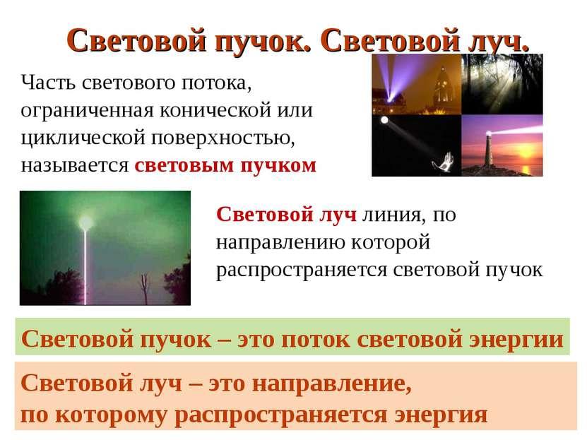 Часть светового потока, ограниченная конической или циклической поверхностью,...
