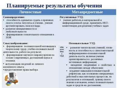 Планируемые результаты обучения Личностные Метапредметные Самоопределение: сп...
