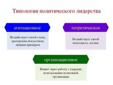 Типология политического лидерства Воздействует силой слова, ораторским искусс...