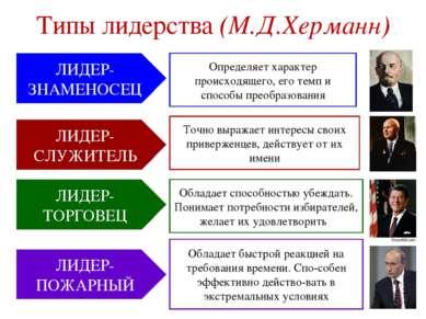 Типы лидерства (М.Д.Херманн) ЛИДЕР-ЗНАМЕНОСЕЦ ЛИДЕР-СЛУЖИТЕЛЬ ЛИДЕР-ТОРГОВЕЦ ...