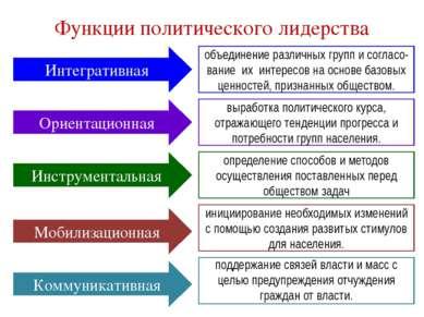Функции политического лидерства Интегративная Ориентационная Инструментальная...