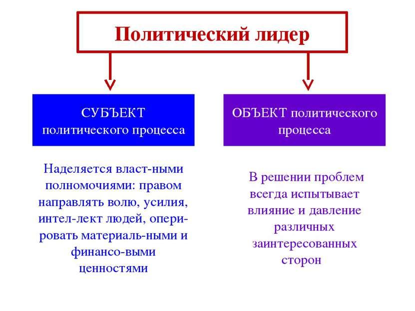 Политический лидер СУБЪЕКТ политического процесса ОБЪЕКТ политического процес...