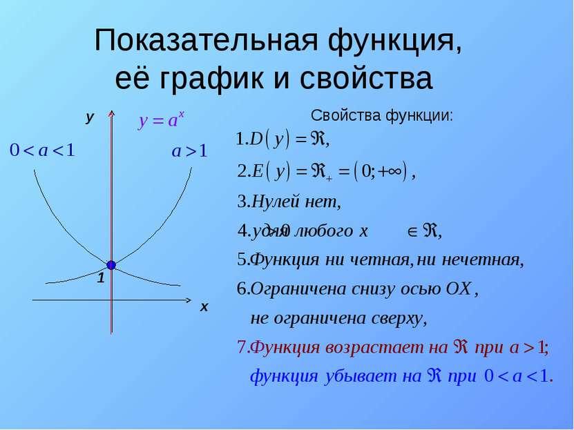 Показательная функция, её график и свойства y x 1 Свойства функции: