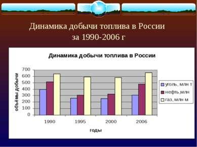 Динамика добычи топлива в России за 1990-2006 г