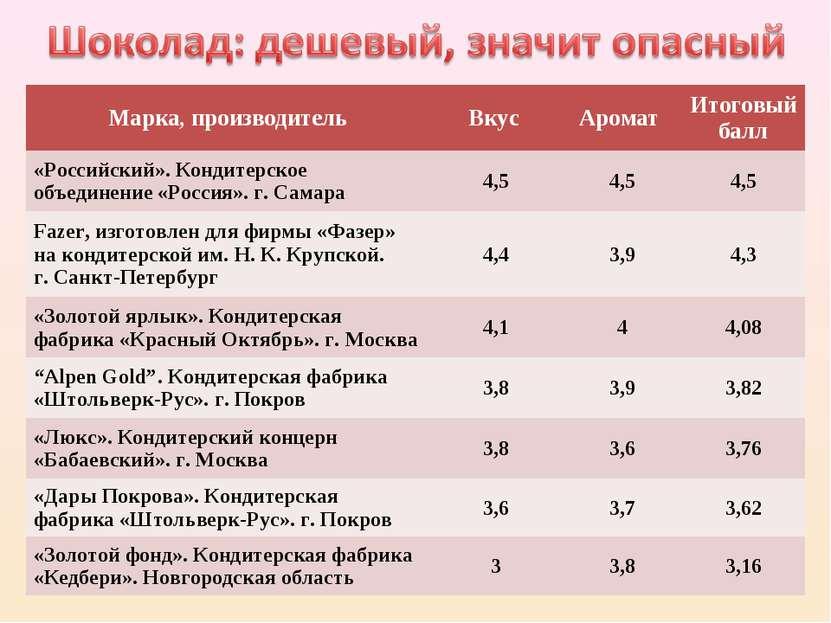 Марка, производитель Вкус Аромат Итоговый балл «Российский». Кондитерское объ...
