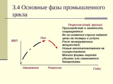 3.4 Основные фазы промышленного цикла Рецессия (спад, кризис) Производство и ...