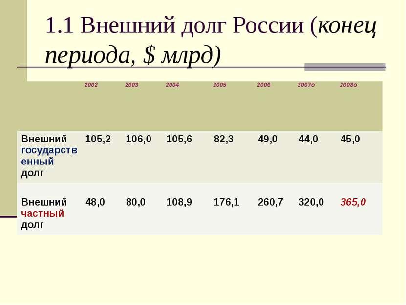 1.1 Внешний долг России (конец периода, $ млрд) 2002 2003 2004 2005 2006 2007...