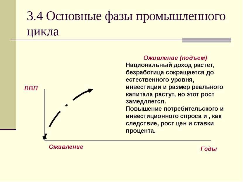 3.4 Основные фазы промышленного цикла Оживление (подъем) Национальный доход р...