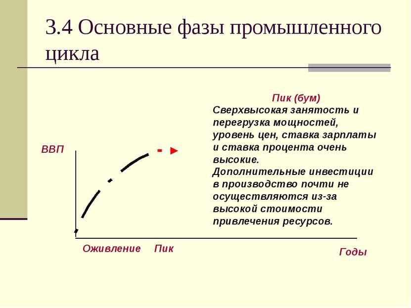 3.4 Основные фазы промышленного цикла Пик (бум) Сверхвысокая занятость и пере...