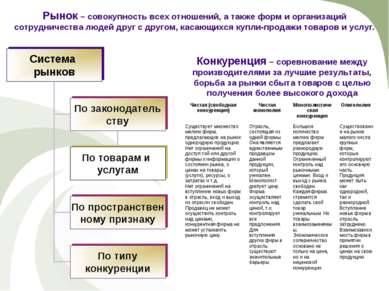 Рынок – совокупность всех отношений, а также форм и организаций сотрудничеств...